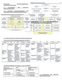 ZUSAMMENFASSUNG: Zusammenfassung externes Rechnungswesen
