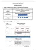 ZUSAMMENFASSUNG: Lernzettel Investition - Schlemminger