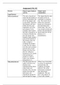ESSAY: Unit 1 The business environment P6 and M3