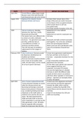 Summary Cold War Timeline Of Events And Impact On The Cold War 1941 95 Unit 2 Y223 Stuvia